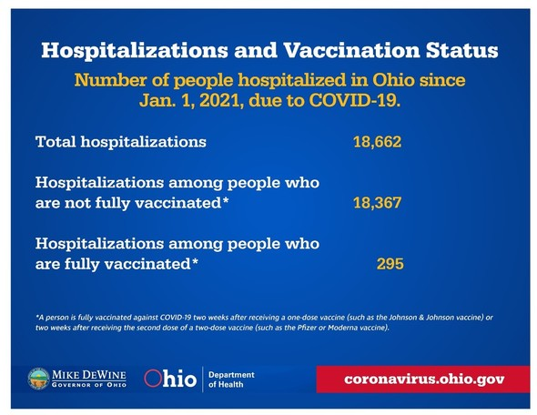 Hospitalizations and Vaccination Status graphic