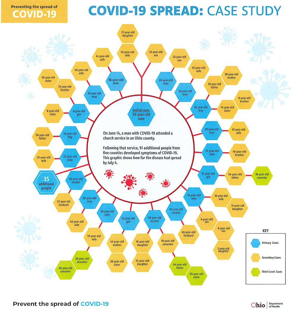 Prevent the spread of COVID-19 Infographic