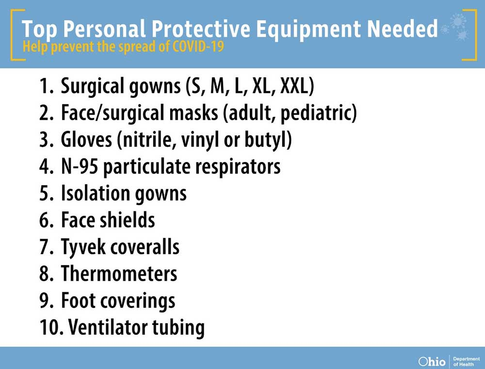 Top Personal Protective Equipment Needed: