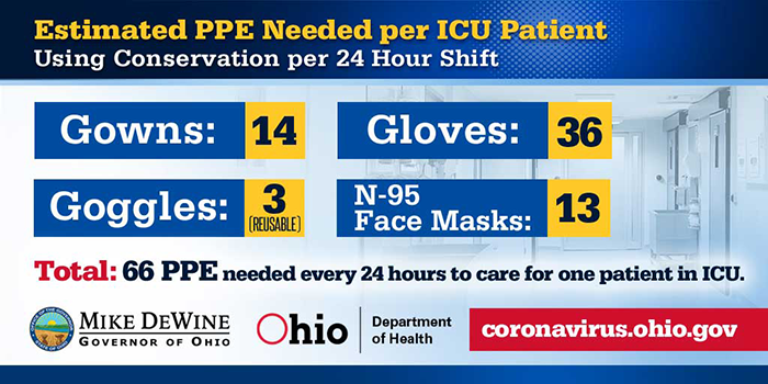Estimated PPE Needed per ICU Patient Infographic